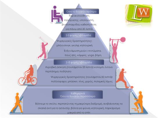 πυραμίδα φυσικής δραστηριότητας