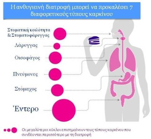 7 είδη καρκίνου